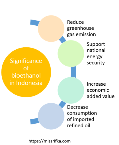 Significance of bioethanol in Indonesia