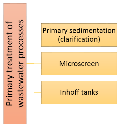 Primary treatment of wastewater processes