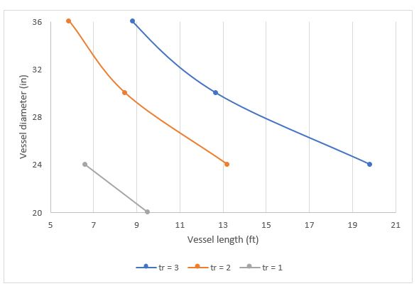 Result graph