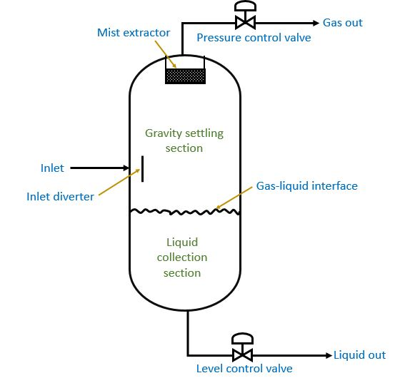 Vertical two phase separator