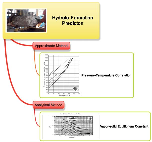 Hydrate formation prediction