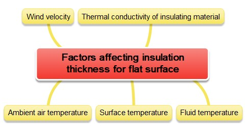 Factors-affecting-insulation-thickness-for-flat-surface