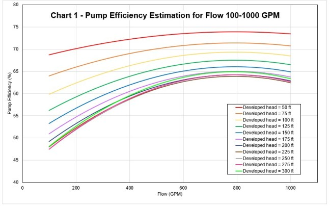 Chart-1-Pump-Efficiency-for-flow-100-1000-GPM