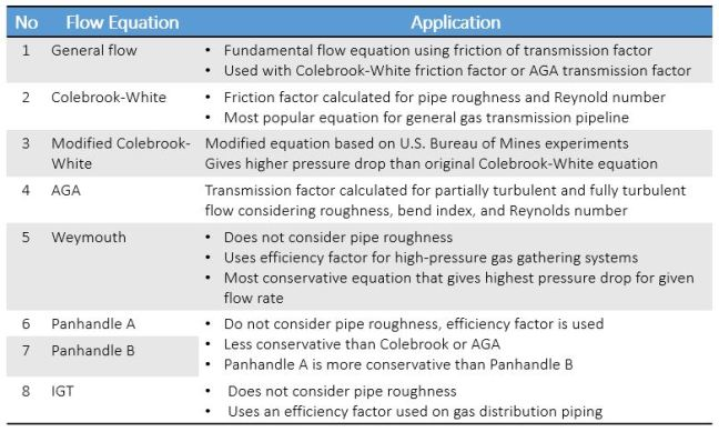 Summary of pipeline flow equation