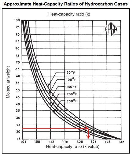 Heat-capacity ratio (k-value)