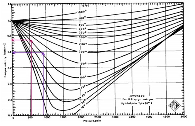 Compressibility factor at suction and discharge condition of 4th stage compression