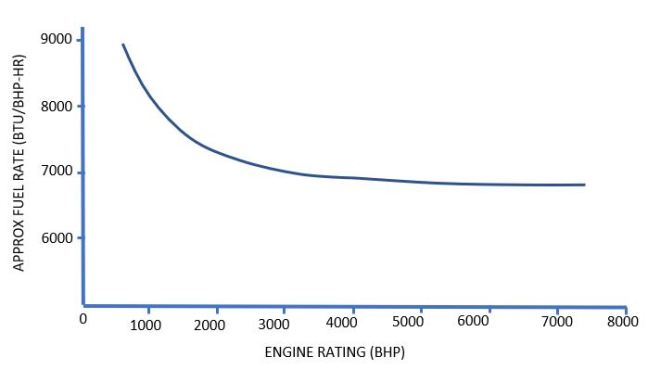 Gas Engine Fuel Rates