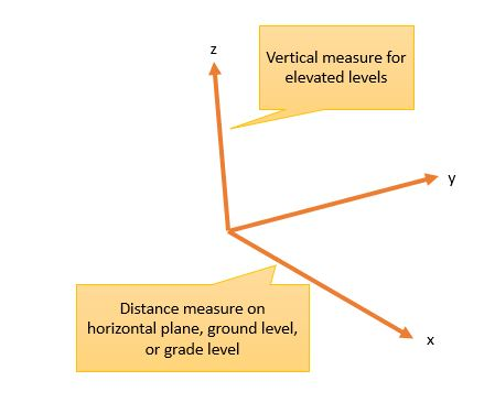 How distances are measured