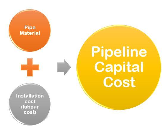 Pipeline capital cost