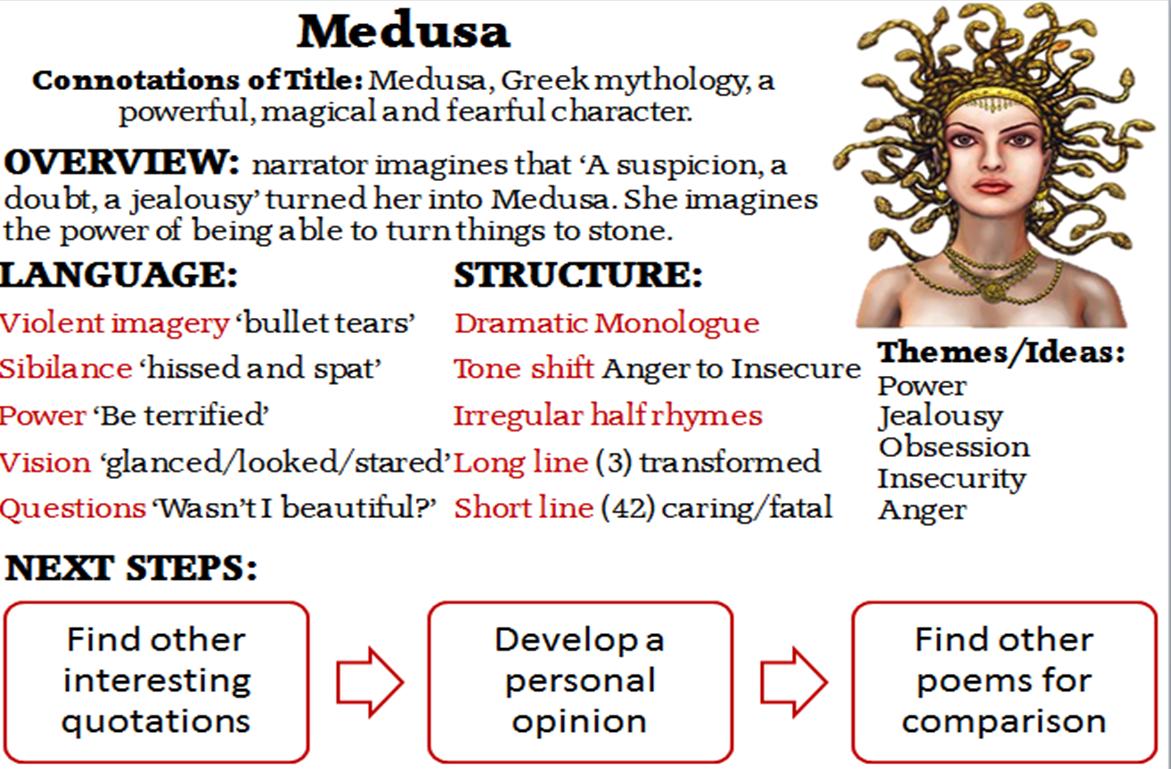 Medusa Miss Ryan S Gcse English Amp Media