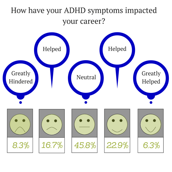 Have your ADHD symptoms impacted your career?