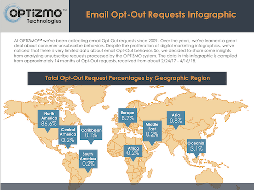 Optizmo Email Opt-Outs Infographic
