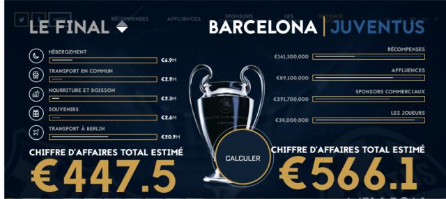 etude-billioneurofootballgame-1-milliard-chiffre-affaires-barcelone-juventus