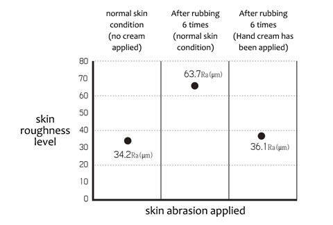 skin abrasion test results chart