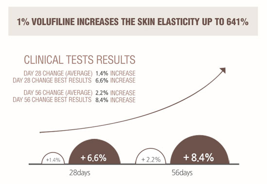 volufiline clinical tests