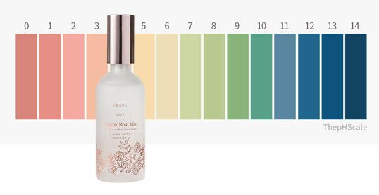 здоровый уровнь кислотности кожи равен 4-5