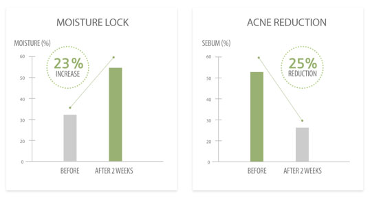 before and after use, benefits, results