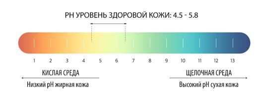 ph уровень здоровой кожи: 4.5 - 5.8