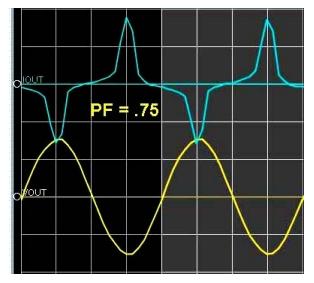 Power Factor .75 graph