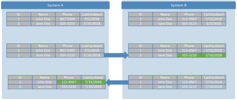 Multi-System Data Synchronization - Mitch Valenta
