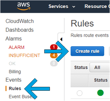 Create rule button is on the Rules page. The rules page is display after clicking Rules under Events on the sidebar in CloudWatch,