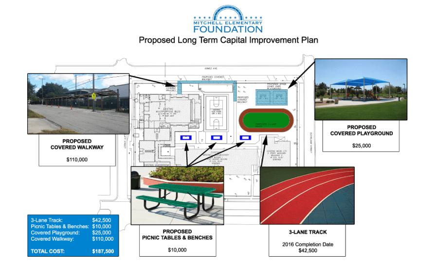 Mitchell-Elementary-Foundation-Capital-Improvement-Plan