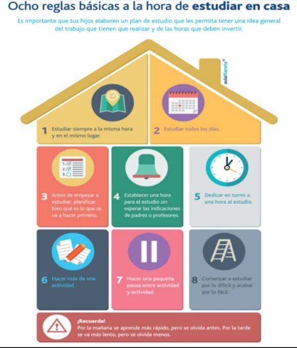 Reglabas a la hora de estudiar con tus hijos en casa