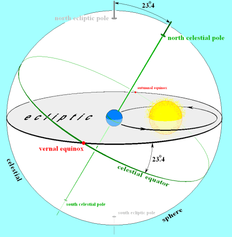Schematic depicting the back and forth swing of the Earth's axis with respect to the Sun (courtesy of Wiki-Pedia)