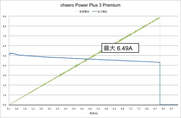 result_premium