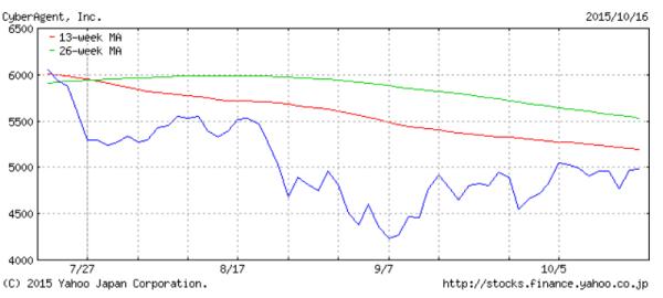 chart_cyb