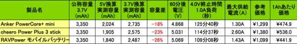 result_battery_stick