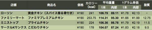 data_chicken_1_06