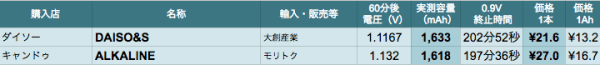 00_cell_result-b