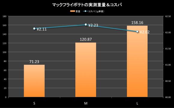 data_macp01