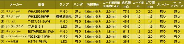 data_tap05