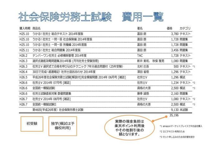 社会保険労務士試験 費用一覧