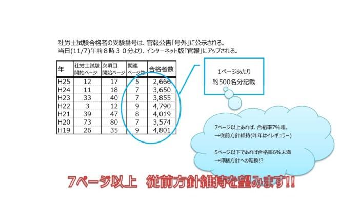 社労士試験 合否発表 官報目次