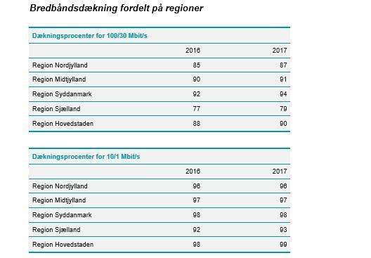 Bredbånd er fortsat i vækst i Danmark