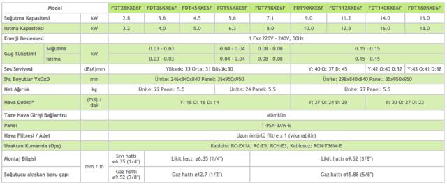 4 Yöne Üflemeli Kaset Tipi FDT - Mitsubishi VRF Klima Sistemleri