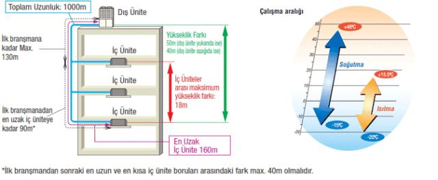 mitsubishi-heavy-vrf-kxz-10-60hp-borulama-limitleri-calisma-sicaklik-araligi