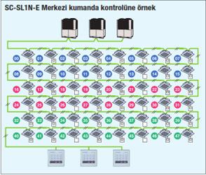 sc-sl1n-e-merkezi-kumanda-kontrolu-ornek