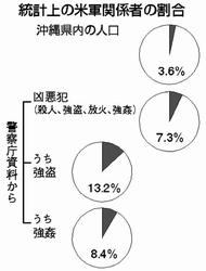 2016061602_02_1 米軍関係者犯罪率.jpg