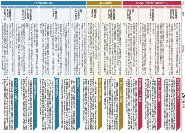 共謀罪論点 東京新聞.jpg