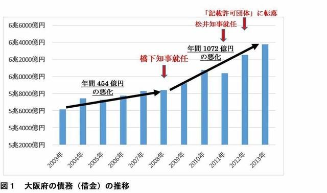 府財政 修正グラフ ホンマの方.jpg