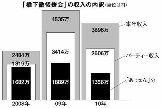 橋下後援会の収入の内訳.jpg