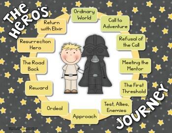 Epic hero's journey sample slide
