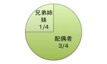 法定相続分(配偶者3/4、直系尊属1/4)