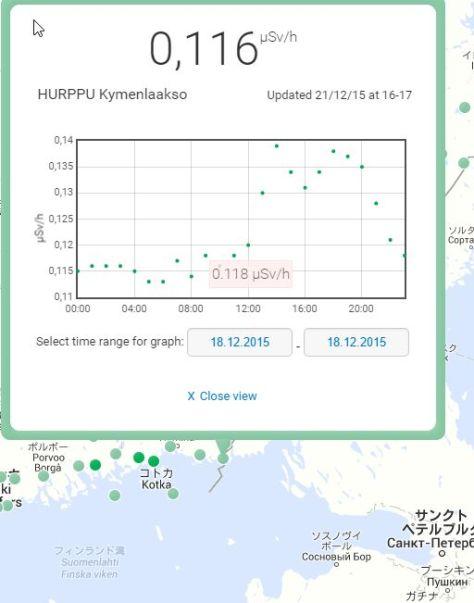 フィンランド最南東部に位置するHURPPUという街の12/18の空間放射線量率の変化