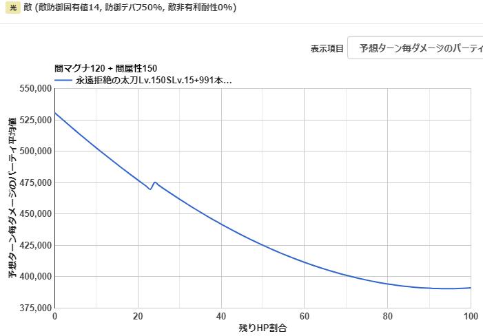闇属性 アビスルック オメガ短剣 グラブル スマホゲー ゲーム攻略 08