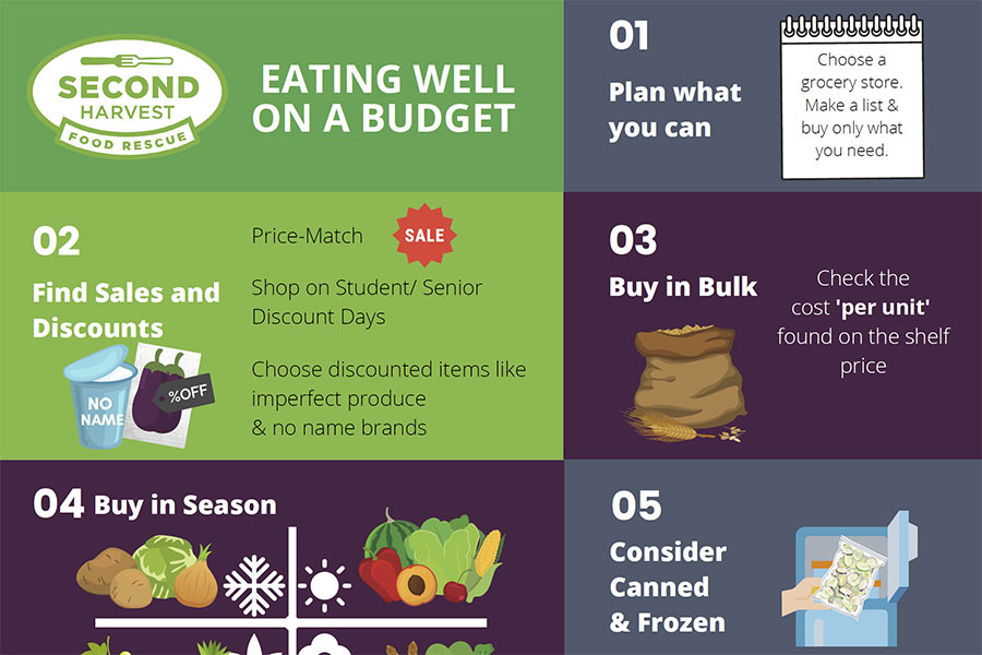 Eating_Well_on_a_Budget_Info_Sheet
